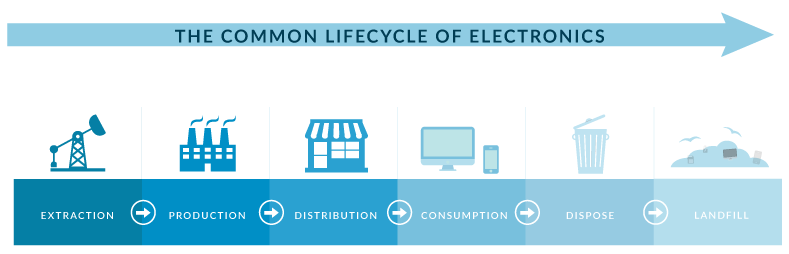 200812_ElectronicLifecycle_Graphic