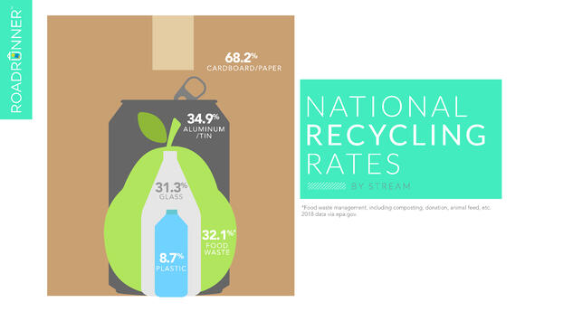 Nested cardboard box, aluminum can, pear, glass bottle, and plastic bottle depicting the U.S. national recycling rates by stream.