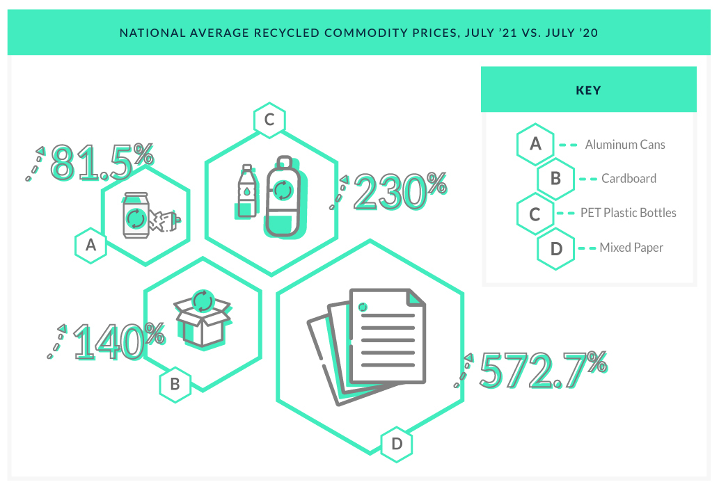 A graph showing commodity prices for recycled materials like aluminum, cardboard, paper, and plastic.
