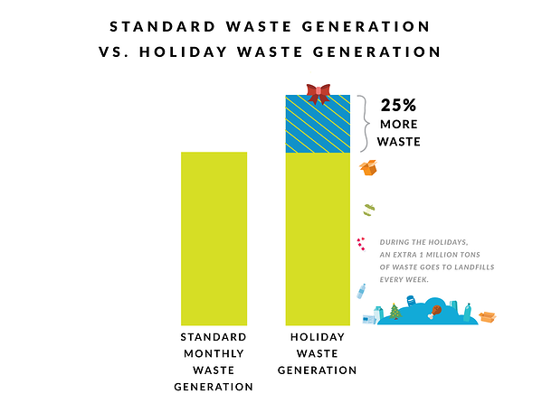 HolidayWasteGraphic_03