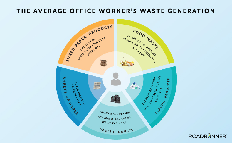 The Facts: Office Workers & Their Waste Generation
