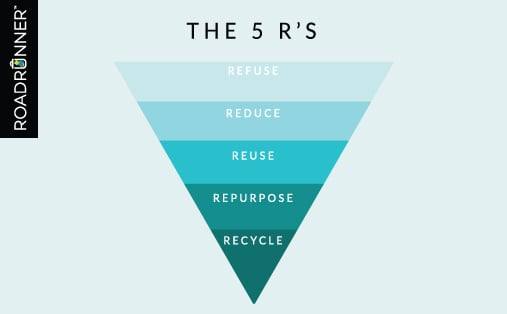 The 5 R's: Refuse, Reduce, Reuse, Repurpose, Recycle