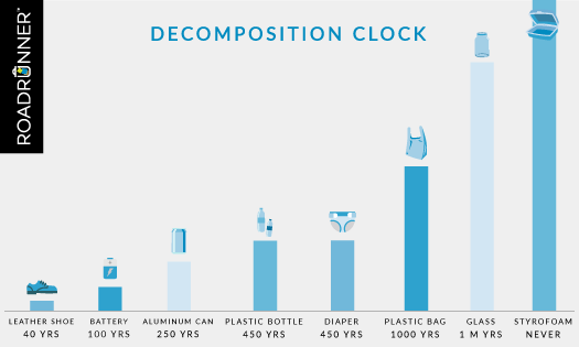 The Decomposition Clock