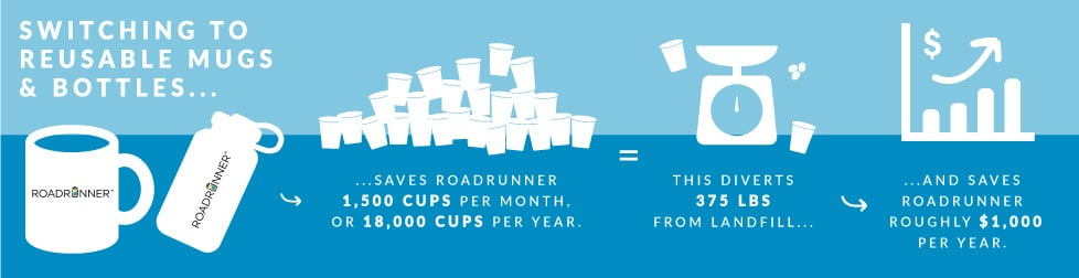 BY THE NUMBERS: HOW REMOVING DISPOSABLE CUPS REDUCED OUR IMPACT